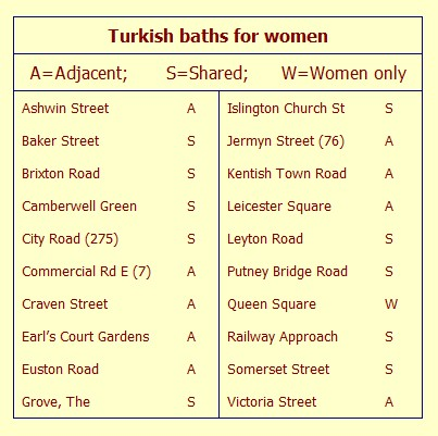 Provision of Turkish baths for women