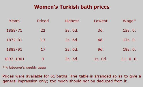 Women's Turkish bath prices