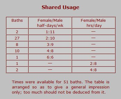 Table showing shared usage of the baths
